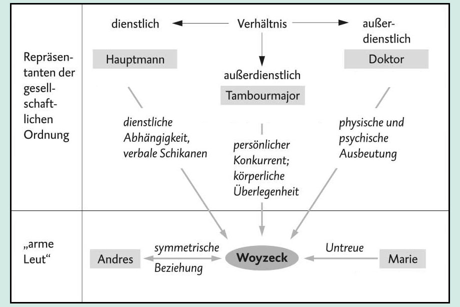 Figurenkonstellation Woyzeck